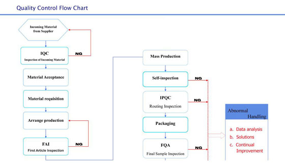 Quality Control Flow Chart China Metal Stamping Parts Manufacturer